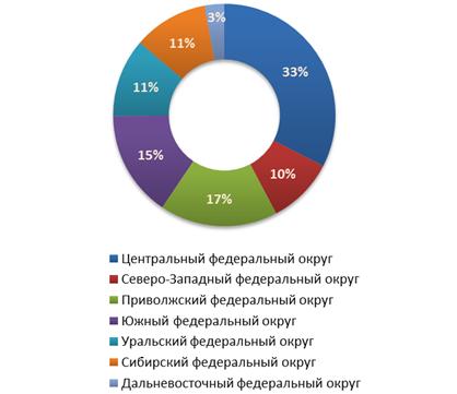Распределение предложений о продаже бизнеса по федеральным округам в четвертом квартале 2011 г.