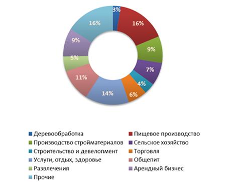 Распределение предложений  о продаже бизнеса в третьем квартале 2011