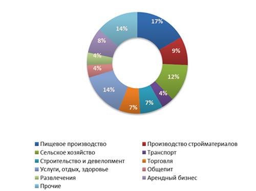 Распределение предложений  о продаже бизнеса в четвертом квартале 2011