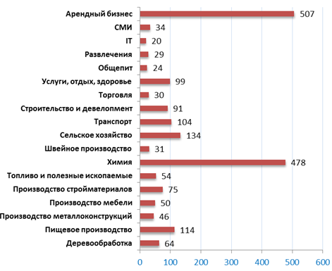 Средняя стоимость бизнесов в четвертом квартале 2011 г., млн. руб.