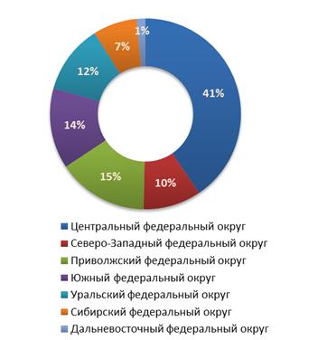Распределение предложений о продаже бизнеса по федеральным округам в третьем квартале 2011 г.