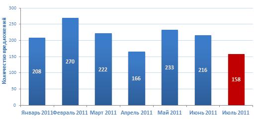 Количество предложений  о продаже бизнеса