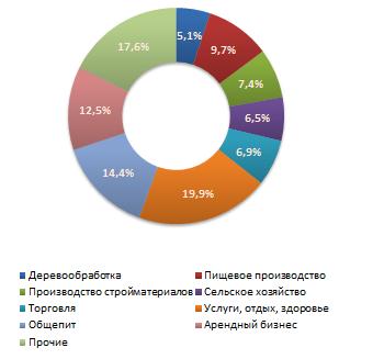 Распределение предложений  о продаже бизнеса в июне 2011