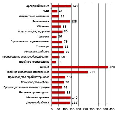 Средняя стоимость бизнесов в июле 2011