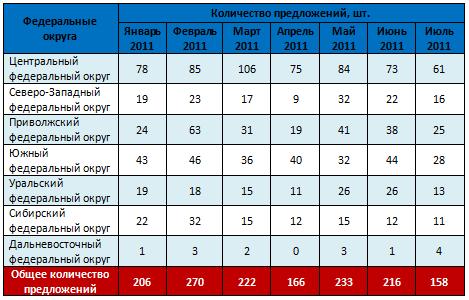 Количество предложений по округам