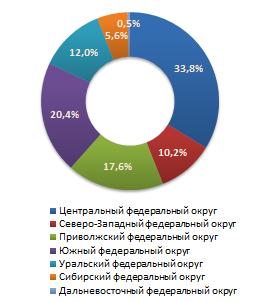 Распределение предложений о продаже бизнеса по федеральным округам в июне 2011