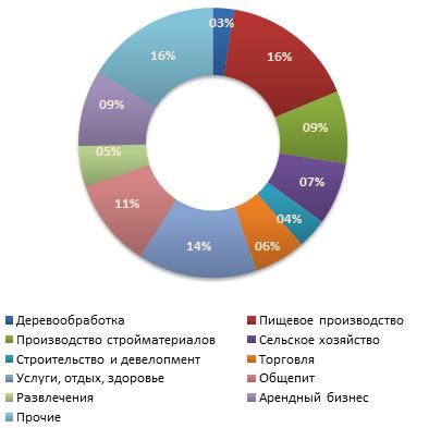 Распределение предложений  о продаже бизнеса в июле 2011