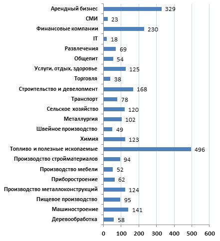 Средняя стоимость бизнесов во втором квартале 2011 г., млн. руб.