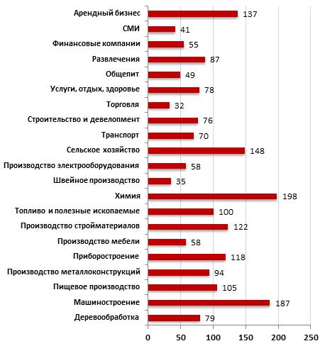 Средняя стоимость бизнесов в третьем квартале 2011 г., млн. руб.