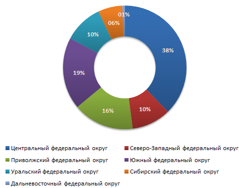 Распределение предложений о продаже бизнеса по федеральным округам во втором квартале 2011 г.