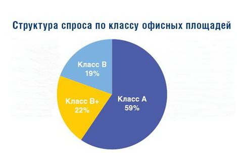 структура спроса по классу офисных площадей
